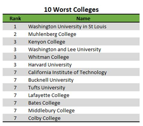 reaching beyond rankings how to use college evaluation systems to find your school books the 10 worst colleges do it yourself college rankings