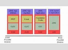 J2ME overview J2me Development
