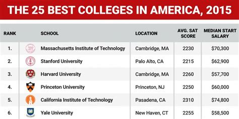 best colleges best colleges in america 2015 graphic business insider