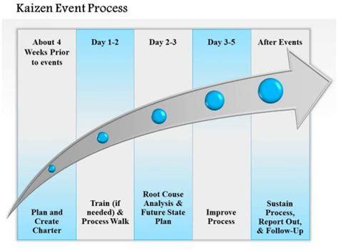 kaizen event process powerpoint   template powerpoint templates