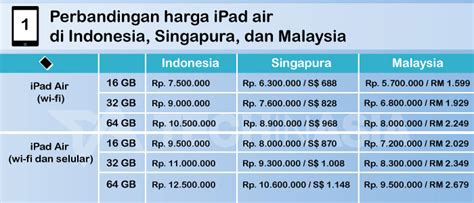 Macbook Pro Di Malaysia harga air dan mini retina display di indonesia