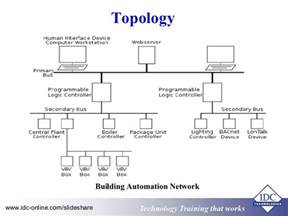 fundamentals of practical building automation systems