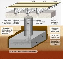 pier and beam floor plans foundation repair company foundation resolutions