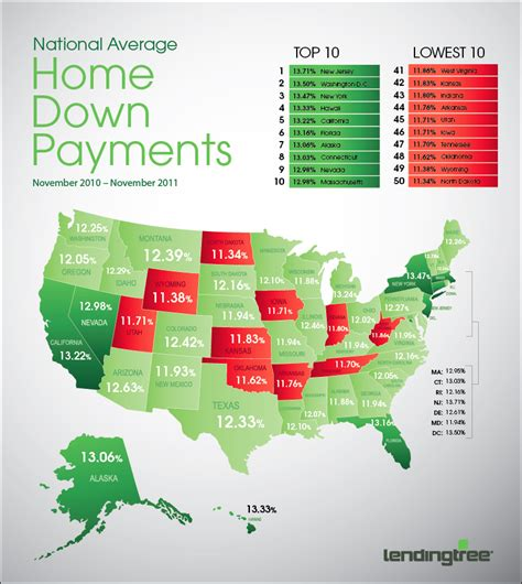 average down payment on a house what is the average down payment in florida ta