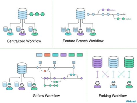 git collaboration workflow git collaboration