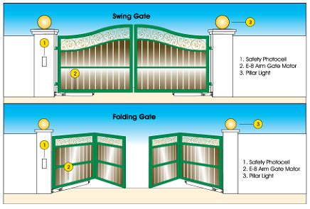 Sliding Gate Mesin Pintu Pagar Otomatis Jakarta harga mesin pintu gerbang otomatis hasta karya