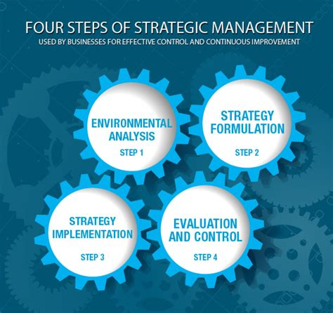 Strategic Management Mba Programs by 4 Steps To Strategic Management Visual Ly