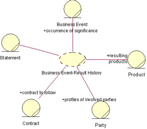 as a result pattern of organization concept business patterns