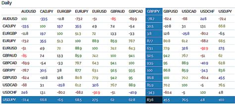 forex pairs correlation table vantage point trading why understanding forex pair