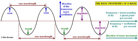 Wave Characteristics Worksheet by Diagram Of Transverse Wave For A Middle Diagram Of A