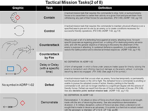 tactical mission strategic operational tactical ppt