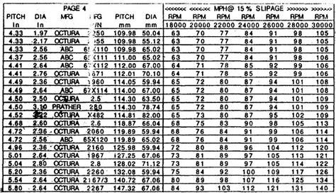 boat propeller selection chart prop list
