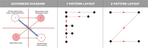 z pattern website grab your user s eye website usability