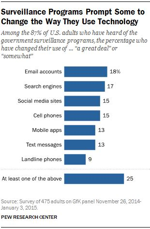 Government After Mba In Information Technology by What Americans Think About Nsa Surveillance National