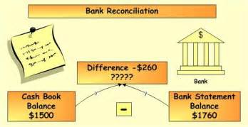 professional bank reconciliation statement example