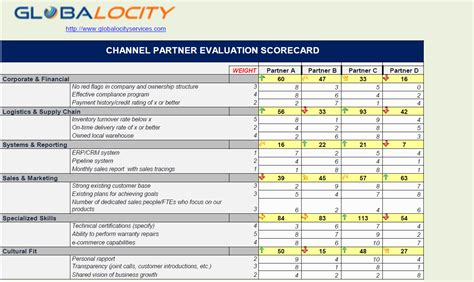 Distributor Scorecard Template Interactive Partner Scorecard