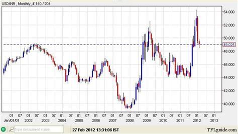 currency converter zl to euro rupee chart baticfucomti ga
