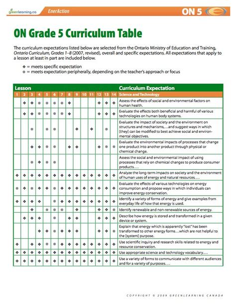 lesson plan template ontario 26 best printable lesson plans eneraction images on