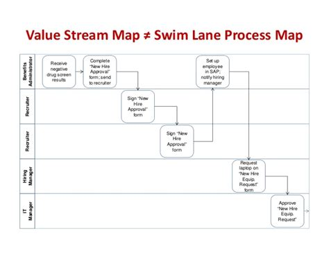 swimlane process gallery diagram writing sle ideas
