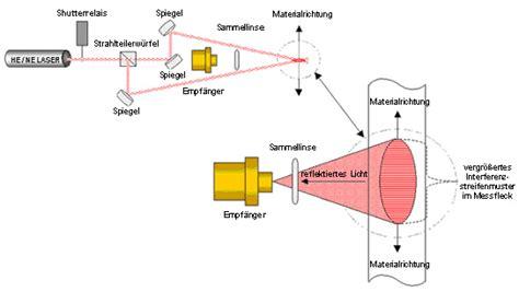 surface pattern image velocimetry doppler principle ldv laser und lichtsysteme gmbh