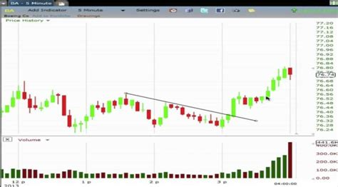 swing trading software watch video intraday swing trading strategies price