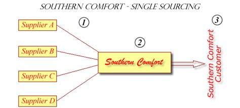 Southern Upholstery Supplier by Southern Comfort Furniture Export Customers Single