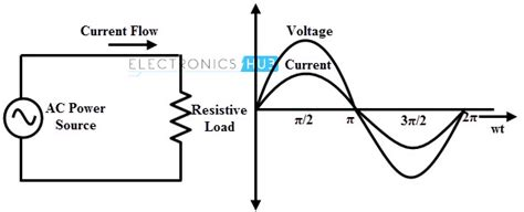 inductor ac behaviour inductor ac behavior 28 images in this problem we consider the behavior of resis chegg