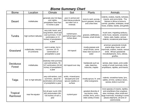 Biomes Of The World Worksheet by 16 Best Images Of Biome Chart Worksheet Biome