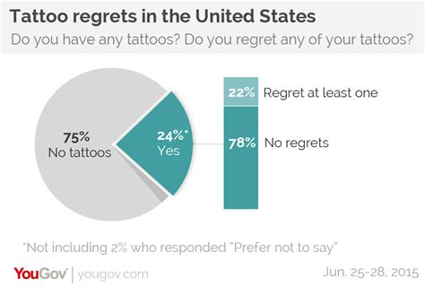 percentage of population with tattoos myth busted most don t regret getting tattoos in
