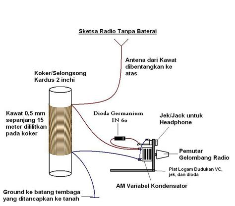 membuat artikel pemanfaatan energi alternatif membuat radio tanpa baterai energi alternatif ramah