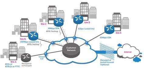 ip vpn network diagram ip vpn network pwan entanet