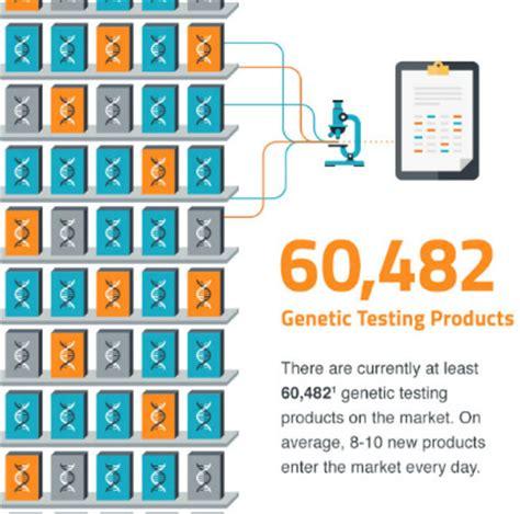 Genosense Diagnostics Genetic Screening by Pmc Molecular Diagnostics