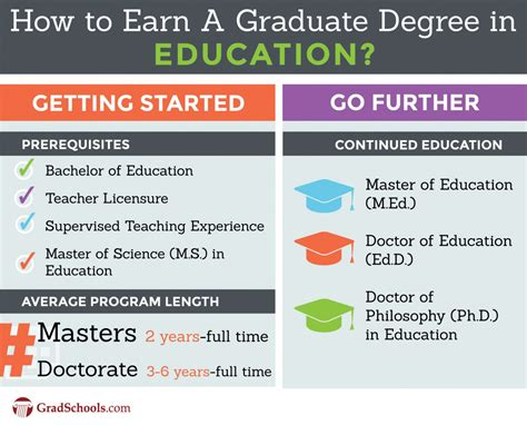 Best Doctoral Programs In Education by Masters Degree In Data Analysis My Resume
