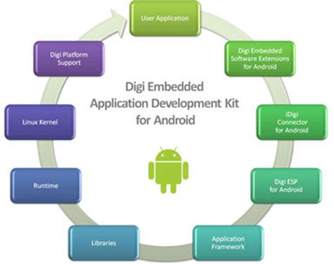 android software development kit digi international unveils embedded application development kit for android