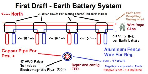 earth inductor practical earth battery diagram 21 wiring diagram images wiring diagrams arjmand co