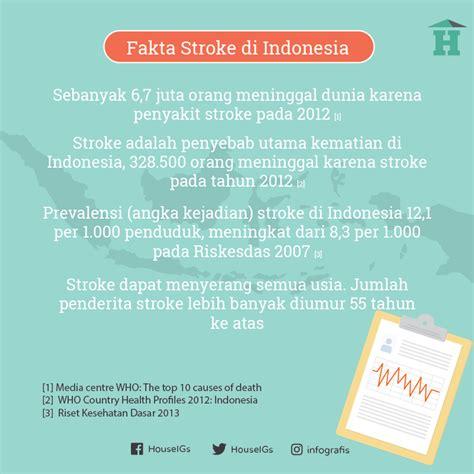 infografis stroke cegah stroke sejak dini house of infografis stroke cegah stroke sejak dini house of