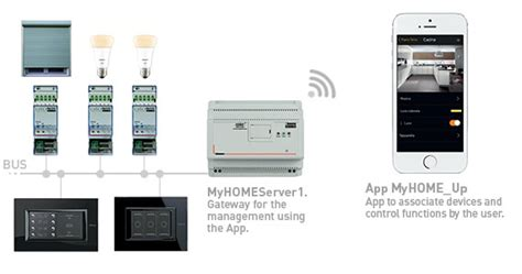 myhome up simple home automation system bticino