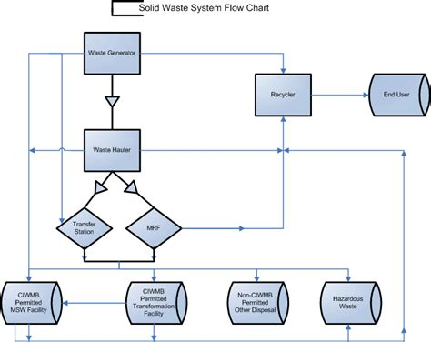 system flow diagram solid waste system flow chart local government central