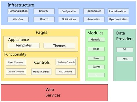free asp net templates master pages asp net templates free