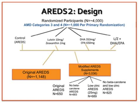 design effect formula which is better areds 1 or 2