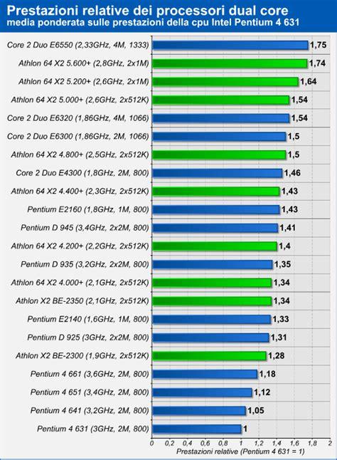 duo test costo 22 processori dual di fascia media a confronto