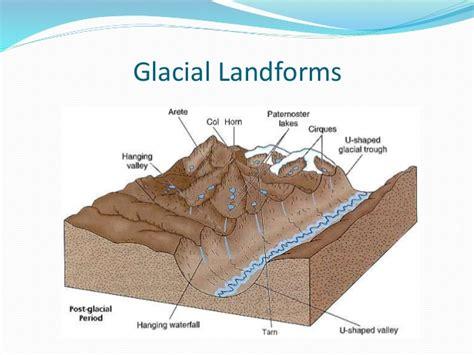 diagram of a glacier glaciers