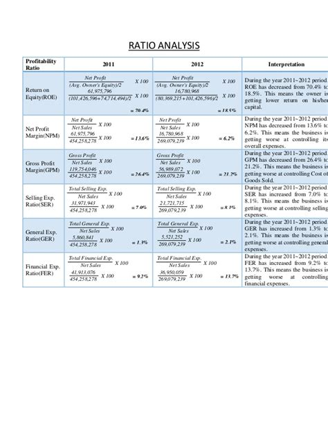 financial ratios analysis financial ratio analysis report htc