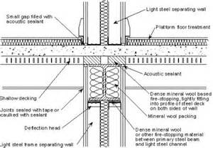 fig 2 junction of a light steel frame separating wall