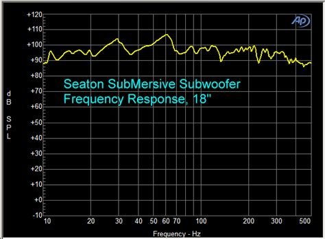 seaton sound submersive hpi subwoofer review