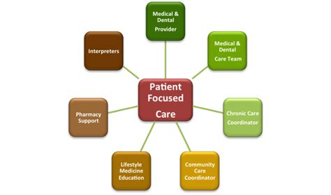patient centered care images