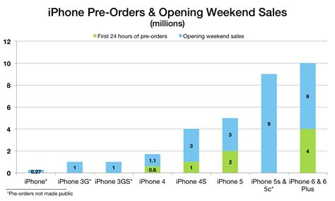 as opening weekend iphone 6 and iphone 6 plus sales top 10 million we look back at previous