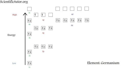 electron distribution diagram unit 3 waves and electron shells mrosla science