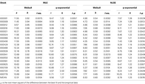 Exponential Table by Frontiers Empirical Properties Of Inter Cancellation Durations In The Stock Market