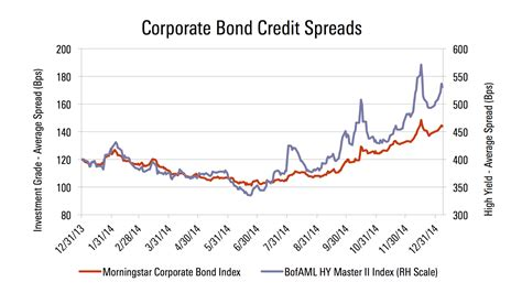 Credit Spread Sensitivity Formula High Yield Bonds Poised To Outperform In 2015 Morningstar